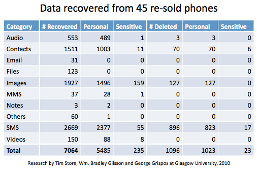 Data on personal data left behind on re-sold mobile phones